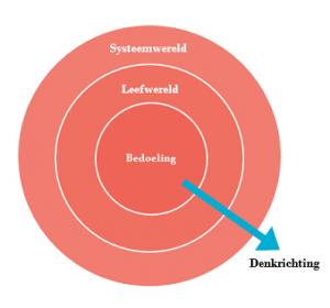 Model verdraaide organisaties